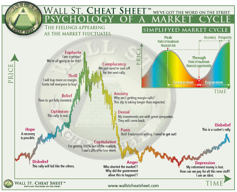 Psychology-of-Market-Cycles.jpg