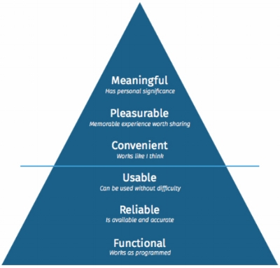 Anderson's UX Hierarchy of Needs