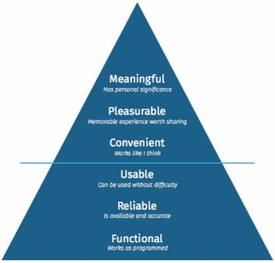 Anderson's UX Hierarchy of Needs