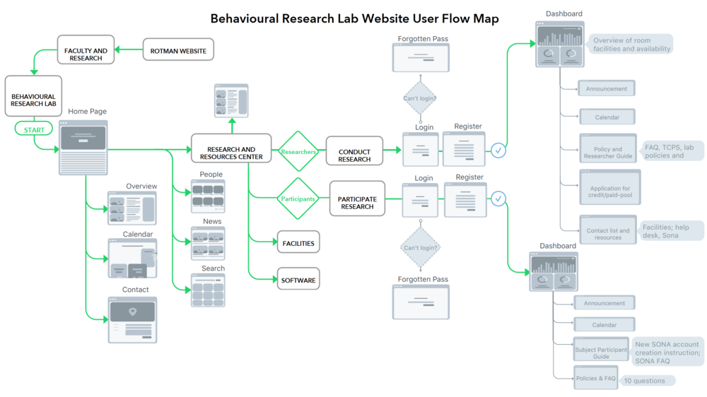 User Flow Iteration 1