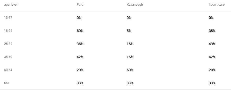 age-Kavanaugh-or-Ford.png