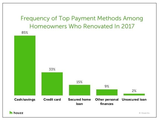 remodel payment graph
