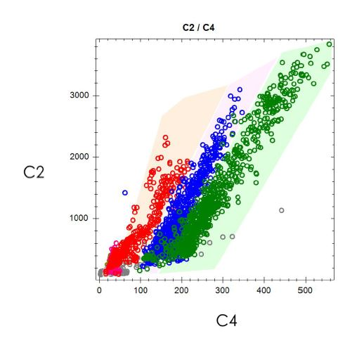 Mass Spec Cross Plot