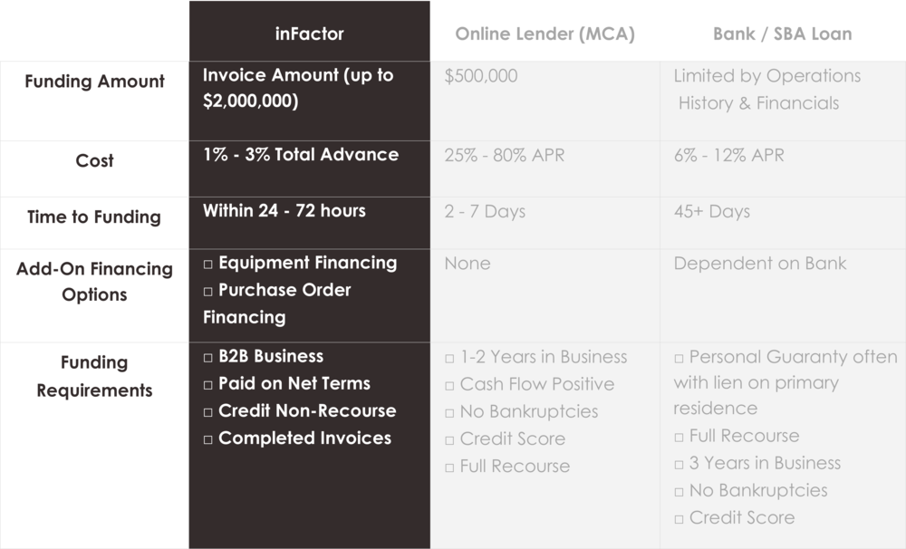 Invoice Factoring Pricing and Requirements