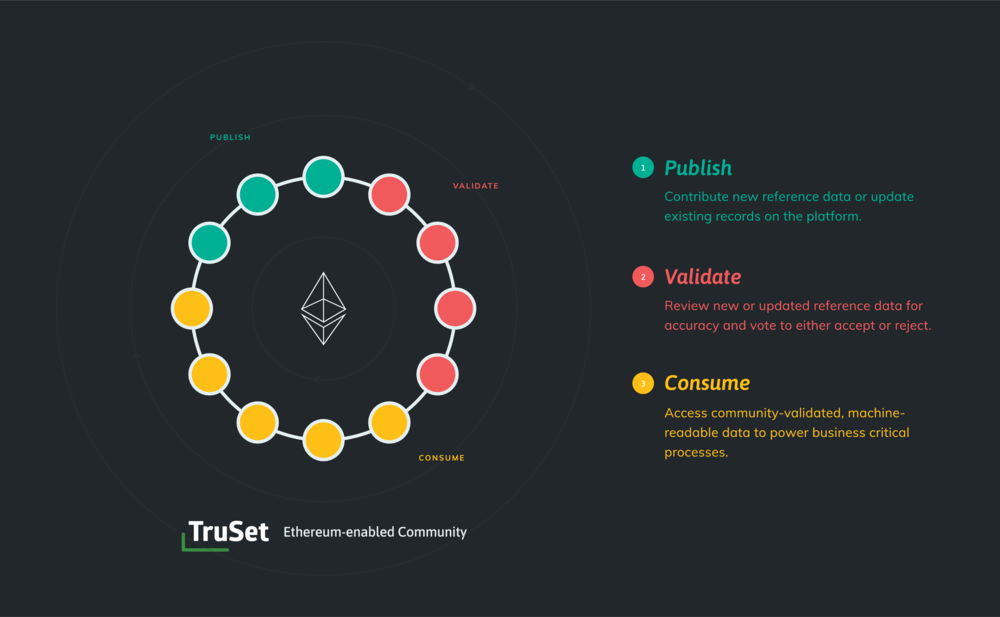 truset-ethereum-enabled-community.png
