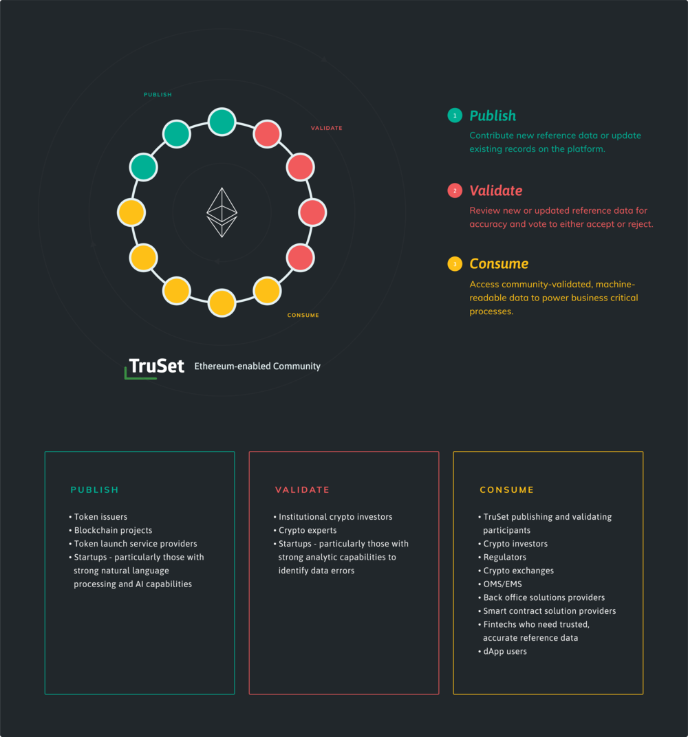 truset-tokens-chart.png