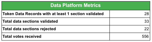 TruSet Beta Data Platform Metrics