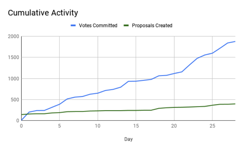 Comp 2 Cumulative Activity.png