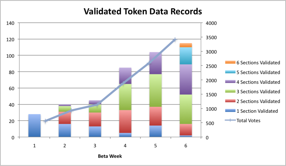 Token Records Chart.png