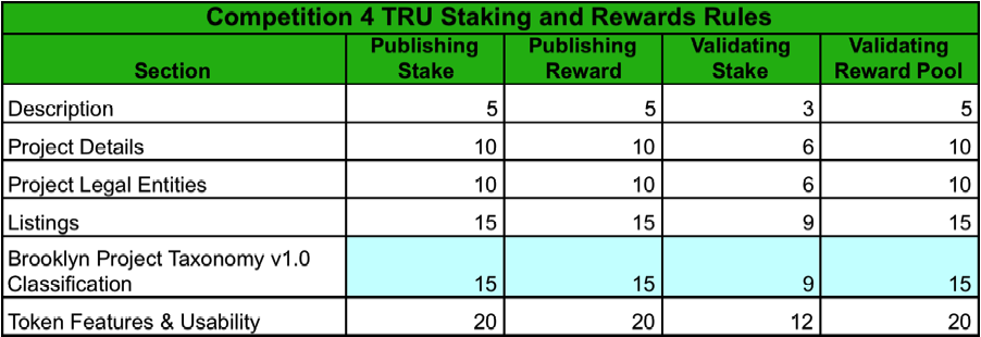 Comp 4 Staking Rules.png