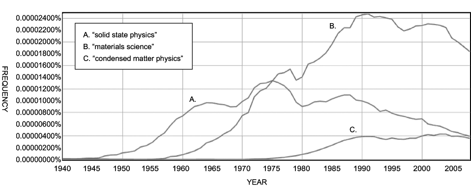 Fig.           SEQ Figure \* ARABIC      1      . Usage of terms for the study of complex matter, 1940–2008. Credit: Google Ngram Viewer,  http://books.google.com/ngrams  (accessed September 16, 2011). Smoothing level 3. Ngrams isolate the rate with which search terms occur in Google's digitized catalogue as a percentage of all word strings of that length ( y -axis). These data are limited to texts Google has digitized, leaving the possibility of sampling error and other inconsistencies. The chart is used here to illustrate general trends, which will be otherwise substantiated in the text.