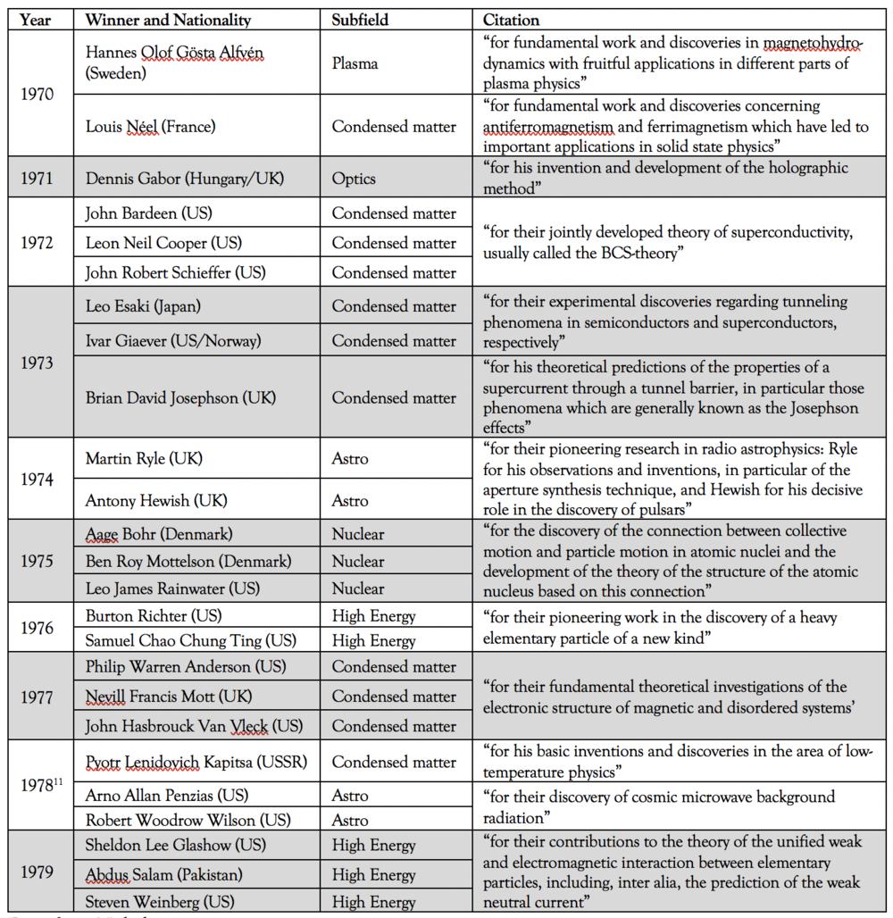 Data from Nobelprize.org