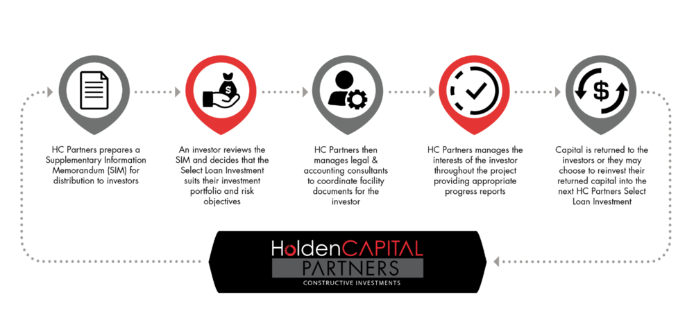 HCP Process.png