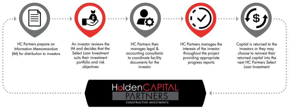HCP-Process-IM.png