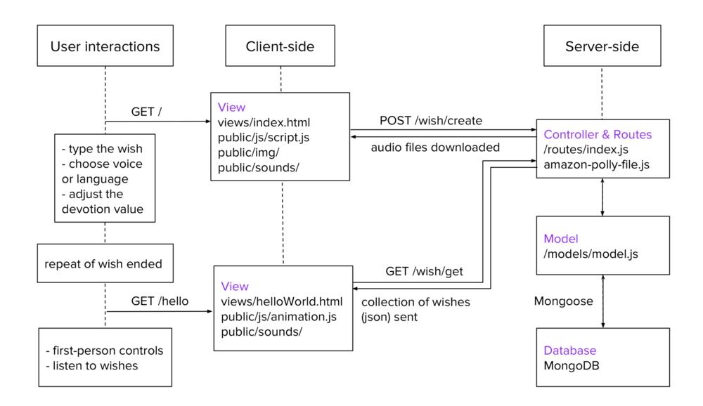 MVC architecture diagram