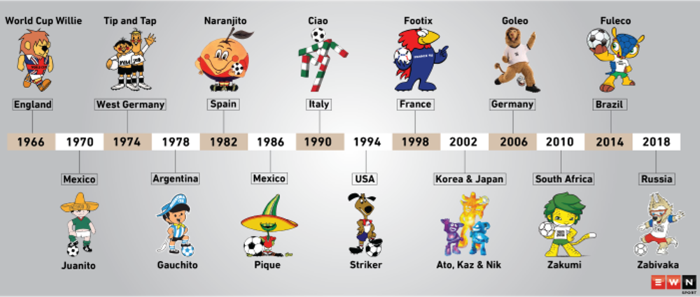 The World Cup's mascots are an unforgettable part of each year. In this picture we see the variation of these mascots throughout the years.
