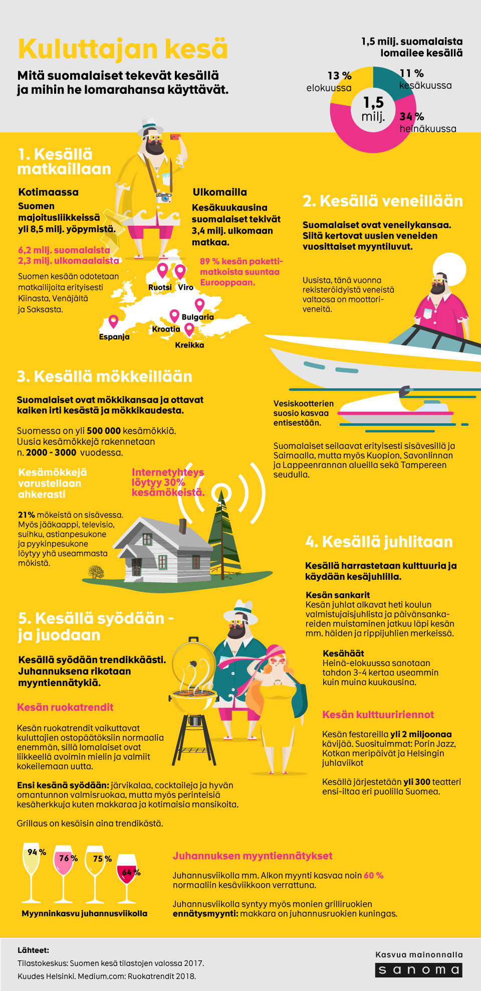 Kuluttajan-kesa-infograafi.png