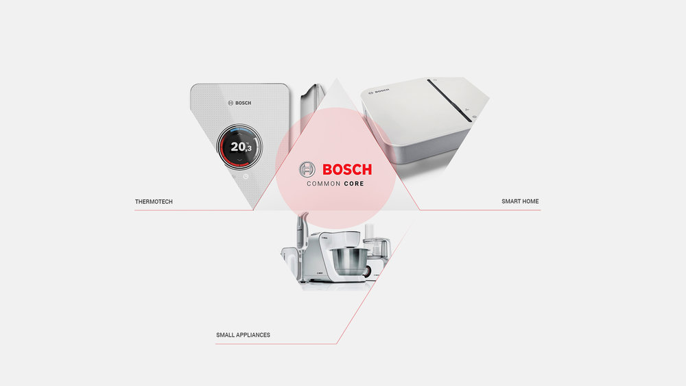 Brand_Bosch products_triangle.jpg