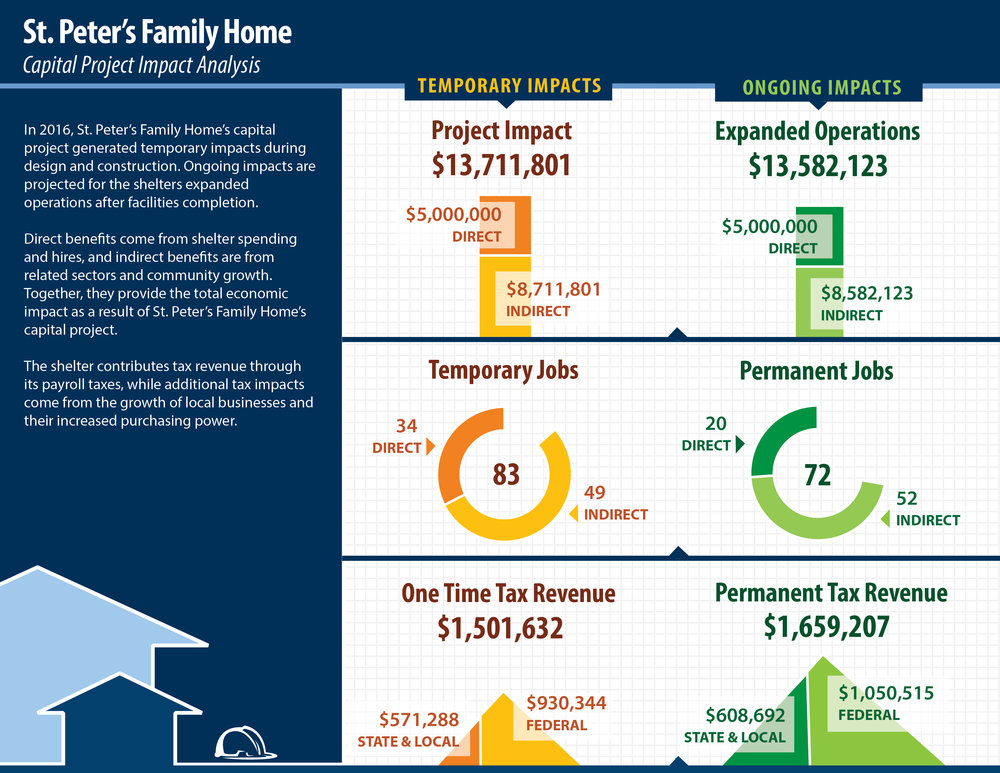 Capital Project Infographic for St Peter's Family Home Blue.jpg