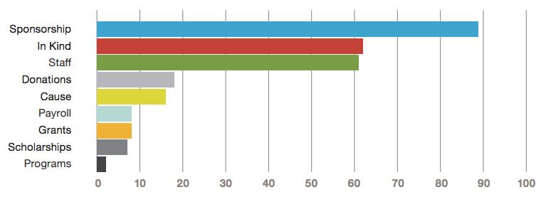 sponsorhsip insight graph.png