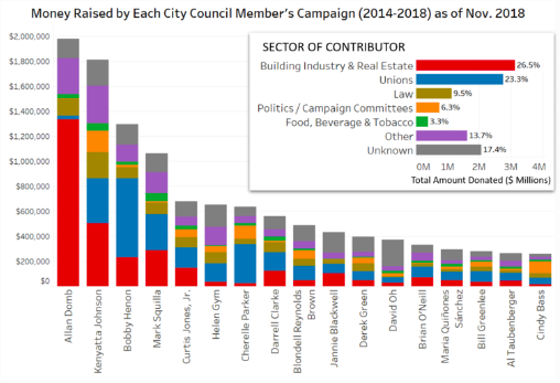 The charts above include all contributions of over $50 to incumbent Philly City Council members' campaigns from 2014-2018, as of campaign finance reports filed by Nov. 2018. The colors in the chart showing the breakdown for each candidate correspond to the sectors of contributors shown in the pop-out bar graph. The pop-out bar graph shows the breakdown by sector for donors to all Council members combined.