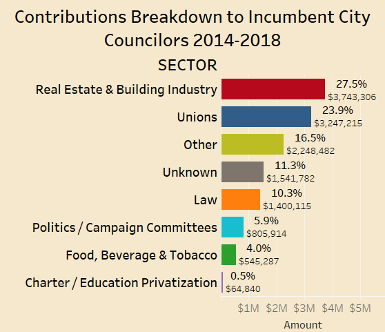 Incumbent Councilors 2014-2018 by Sector Final small.png