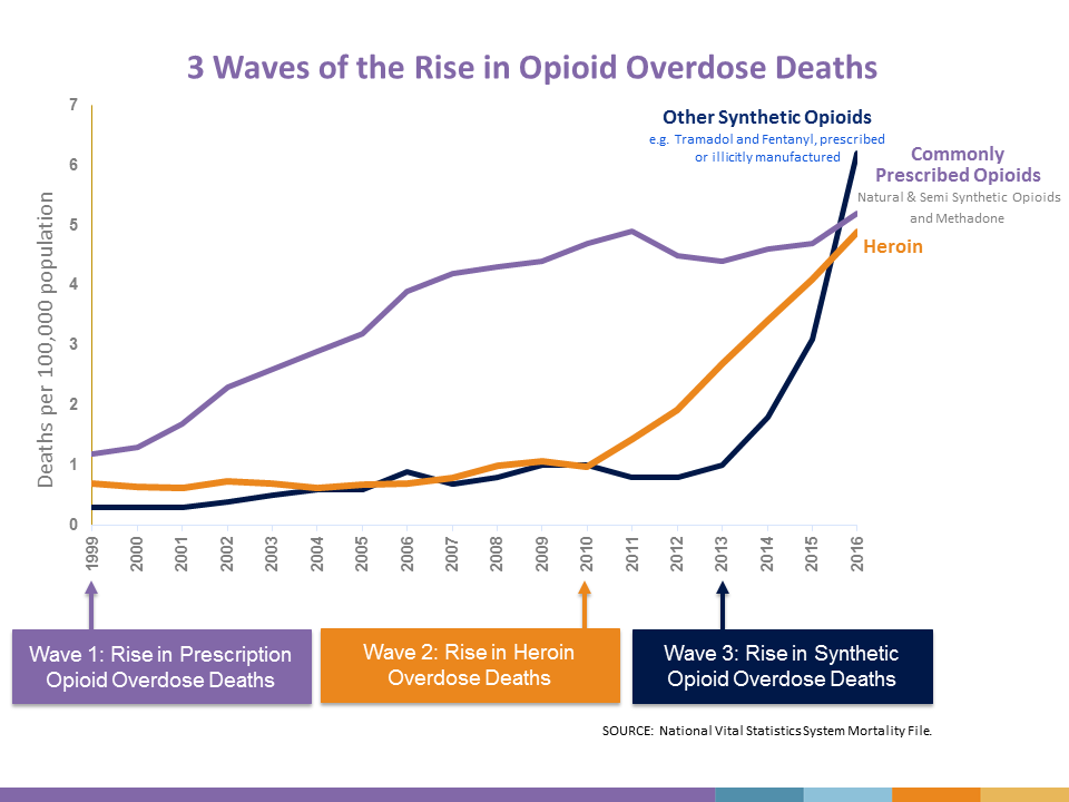 opioid death in waves