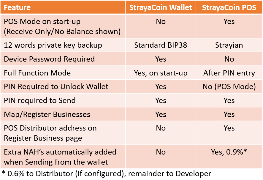 Strayacoin POS released - Take Strayacoin at your business!