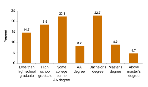 "SOURCE: Author's calculations from American Community Survey, 2010–2012 pooled file.  NOTES: Includes workers age 25 and above. In the text, ""some college"" refers to both ""some college but no associate degree"" and ""associate degree."" Survey information does not allow a more detailed breakdown of credentials earned in the ""some college but no associate degree"" category."