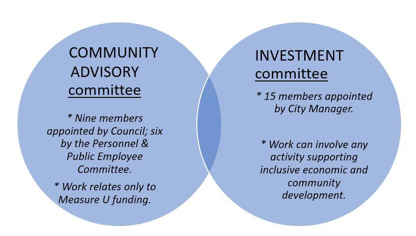 committee diagram.JPG