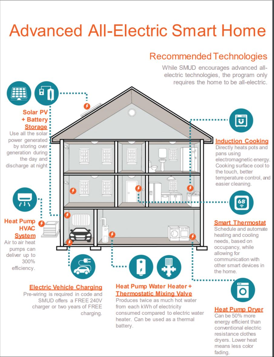 smud all electric smart home.JPG