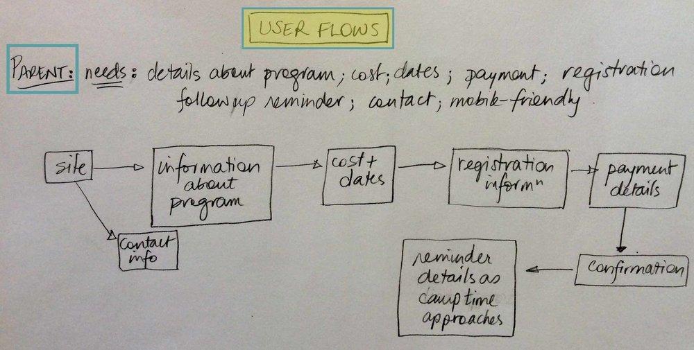 userflow-parent.jpg