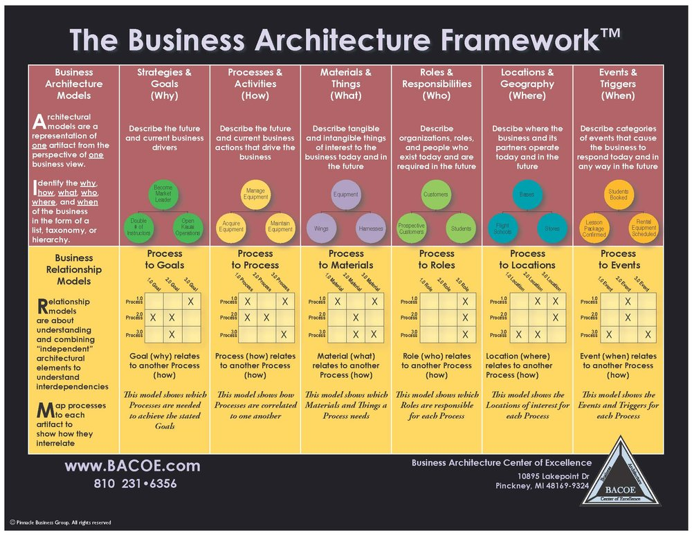 Business Architecture Framework.jpg