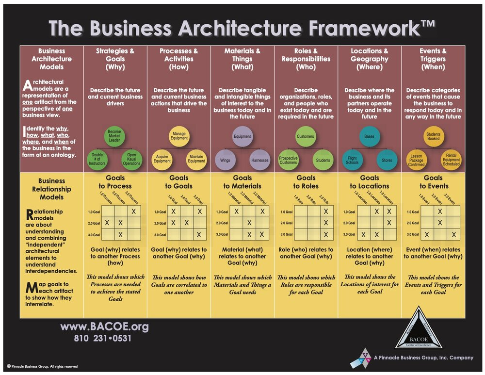 Business Architecture Framework