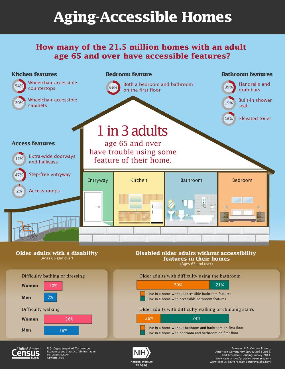 Source:   U.S. Census Bureau, American Community Survey 2011-2015, and American Housing Survey 2011.  www.census.gov/programs-surveys/acs/   www.census.gov/programs-surveys/ahs.html