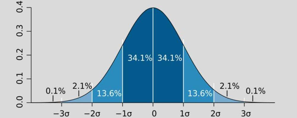 methodology-inline-stdeviation.jpg
