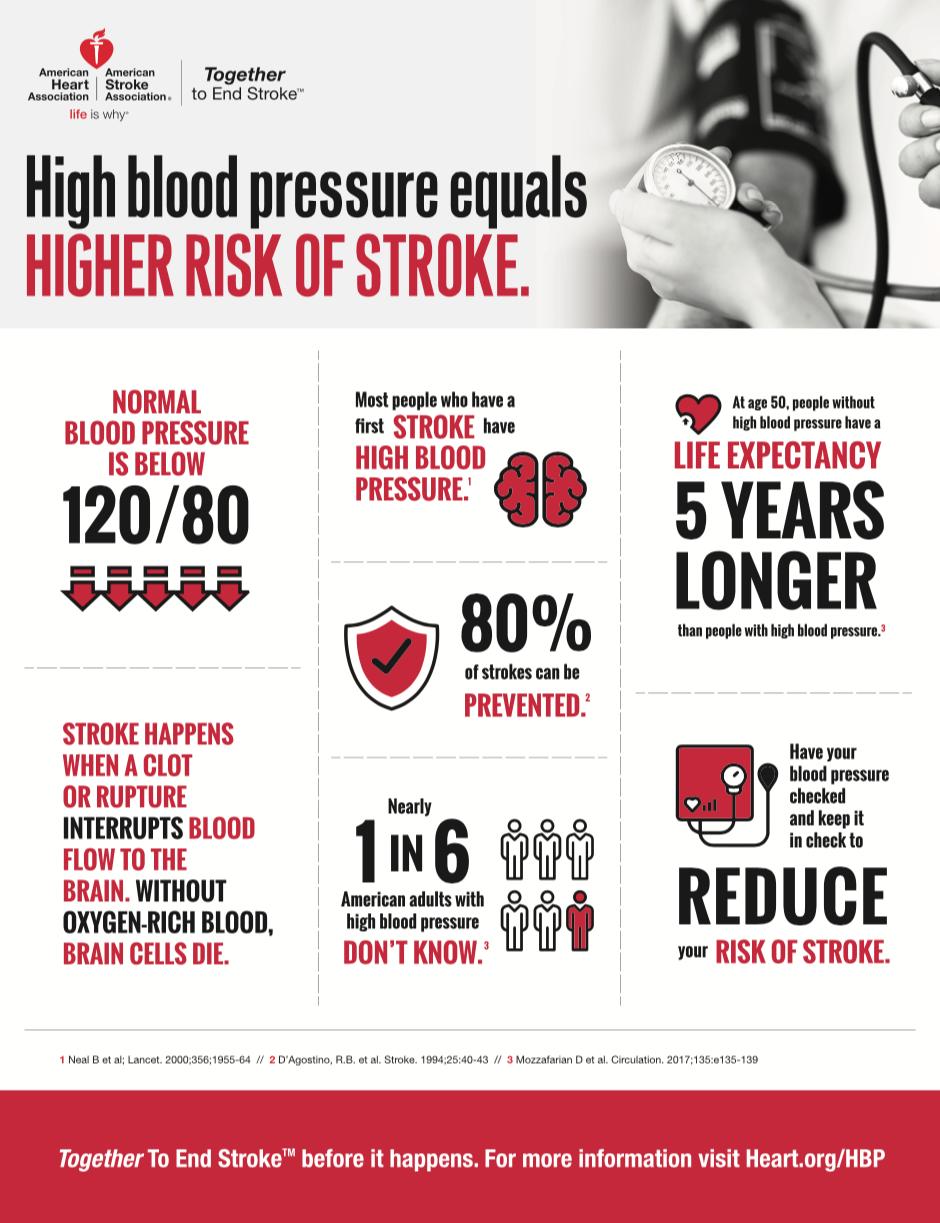 AHA-ASA-One-Sheet-High-Blood-Pressure.png