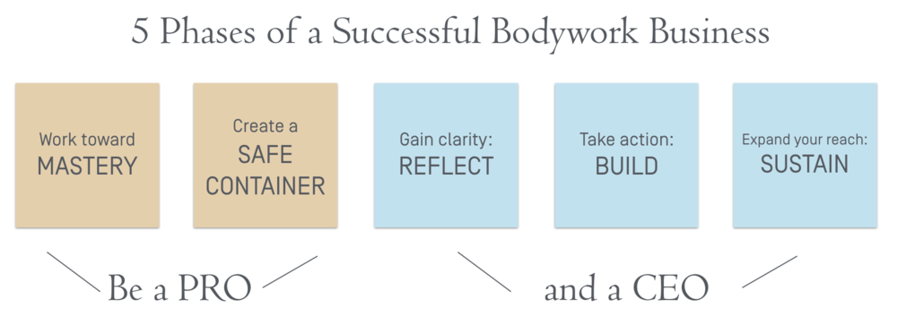 5 Stages of Bodywork Business.png