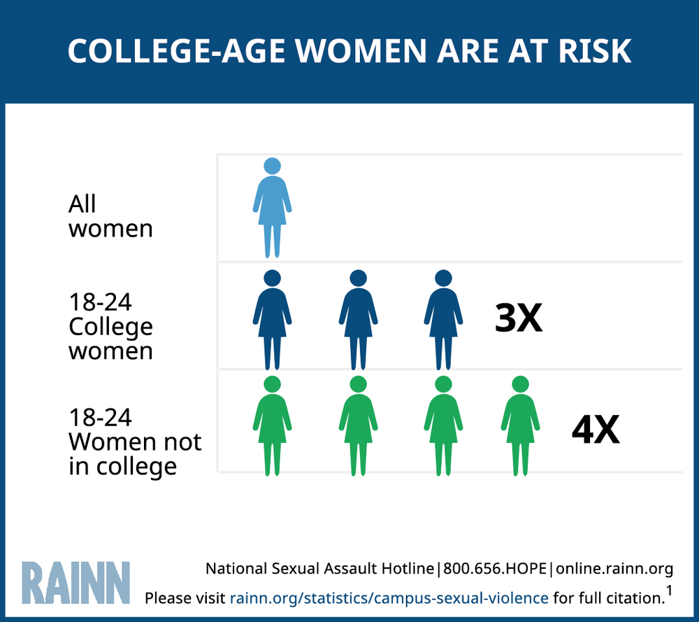 College-Age_Women_Are_At_Risk 122016.png
