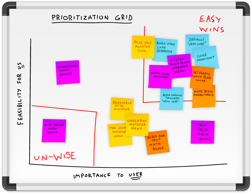 In order to focus team efforts for the quickest iteration, using a Prioritization Grid helps in effectiently evaluating ideas and features being considered from Ideation rounds.