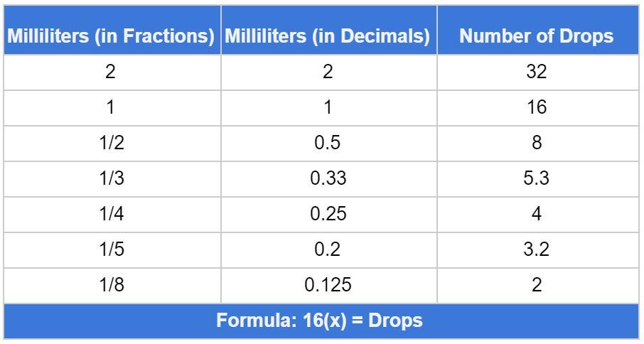 ML to Drop Chart.JPG