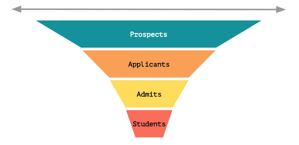 Expand your recruiting funnel. -