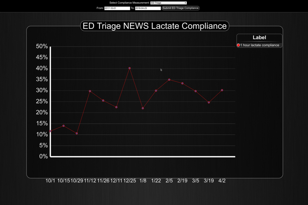 ed-triage-lactate-compliance.png
