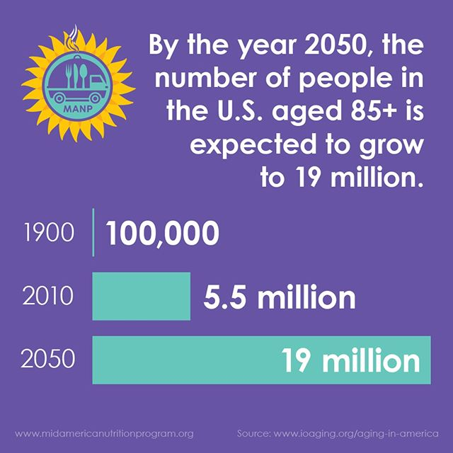 In 1900, only 100,000 Americans lived to be 85+. By 2010, it grew to 5.5 million. By 2050, the 85+ age group will reach 19 million — 2% of older adults and 5% of the total population. This is the fastest growing age group of elders. #WednesdayWisdom #AgingInAmerica #MealsOnWheels