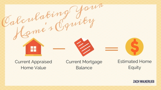 How to calculate my home equity