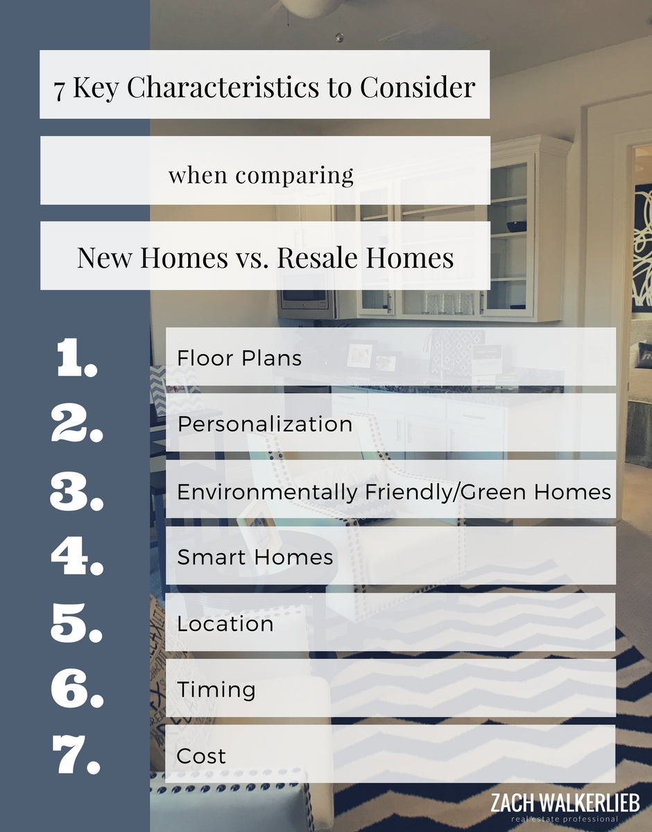 7 key characteristics to consider when comparing hew homes and resale homes.