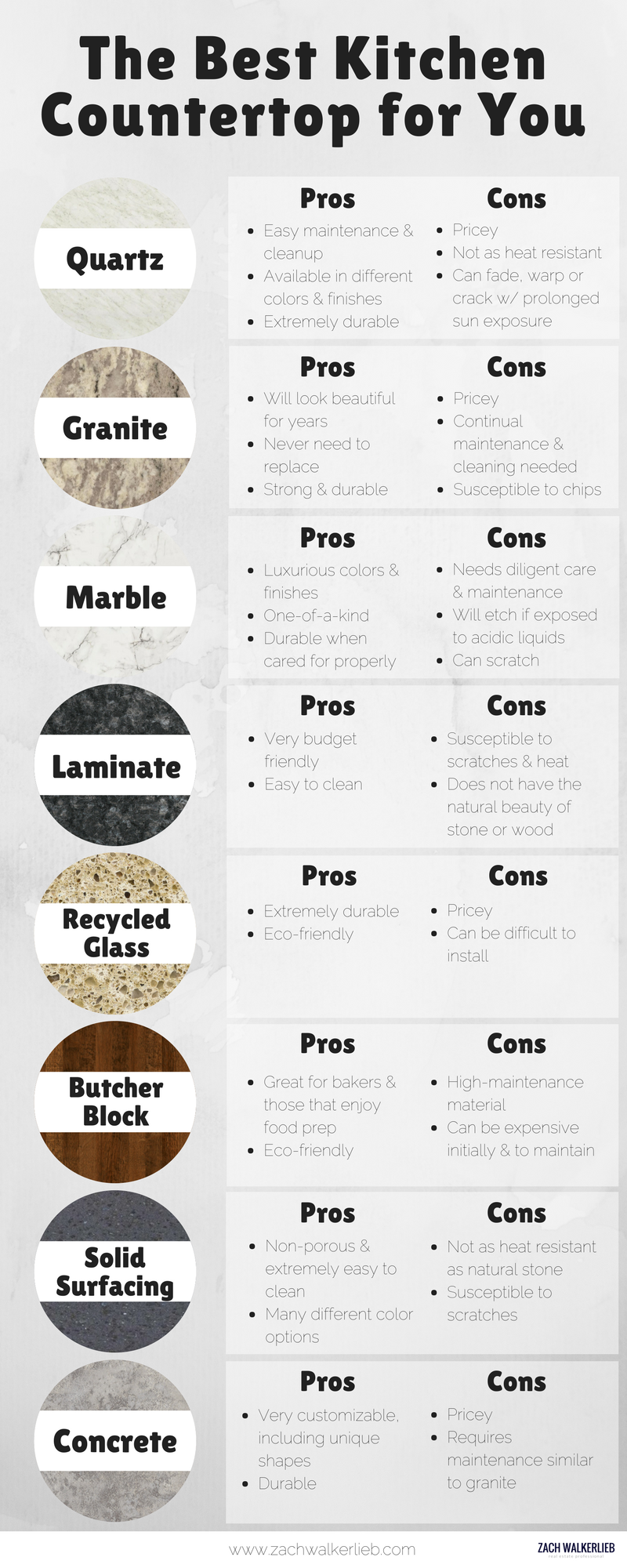 Top, popular countertop materials, pros and cos, quartz, granite, marble, laminate, recycled glass, butcher block, solid surfacing and concrete