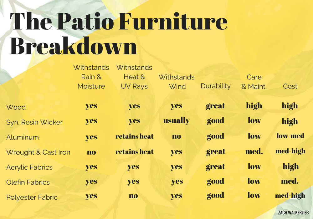 Patio Furniture Breakdown - How to choose the best patio furniture for your backyard