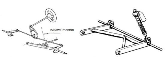 Kuva 4. Esimerkki etujousituksesta ja   Kuva 5. Esimerkkitakajousituksesta  ohjauksesta