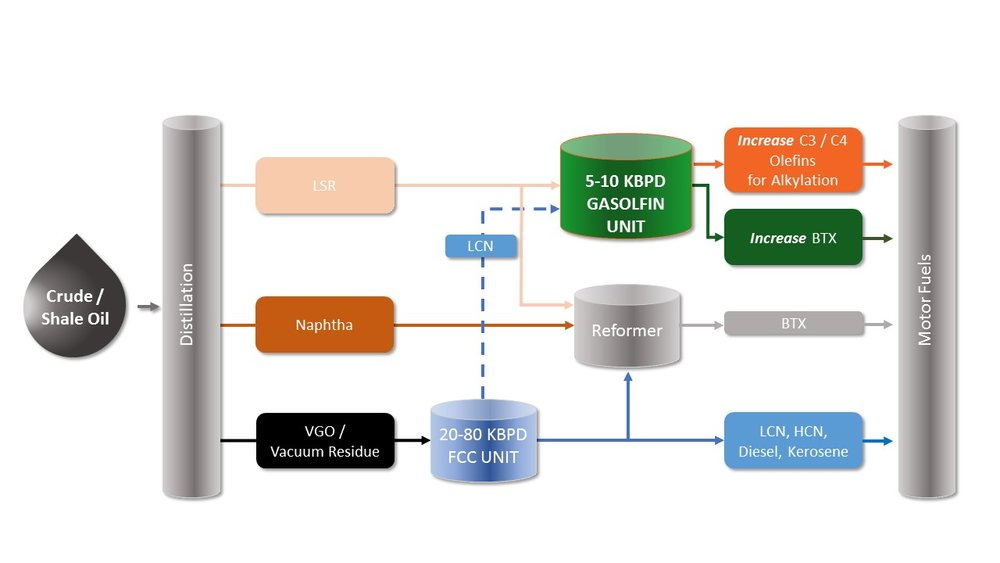 Basic flow diagram – GASOLFIN™tm in the refinery